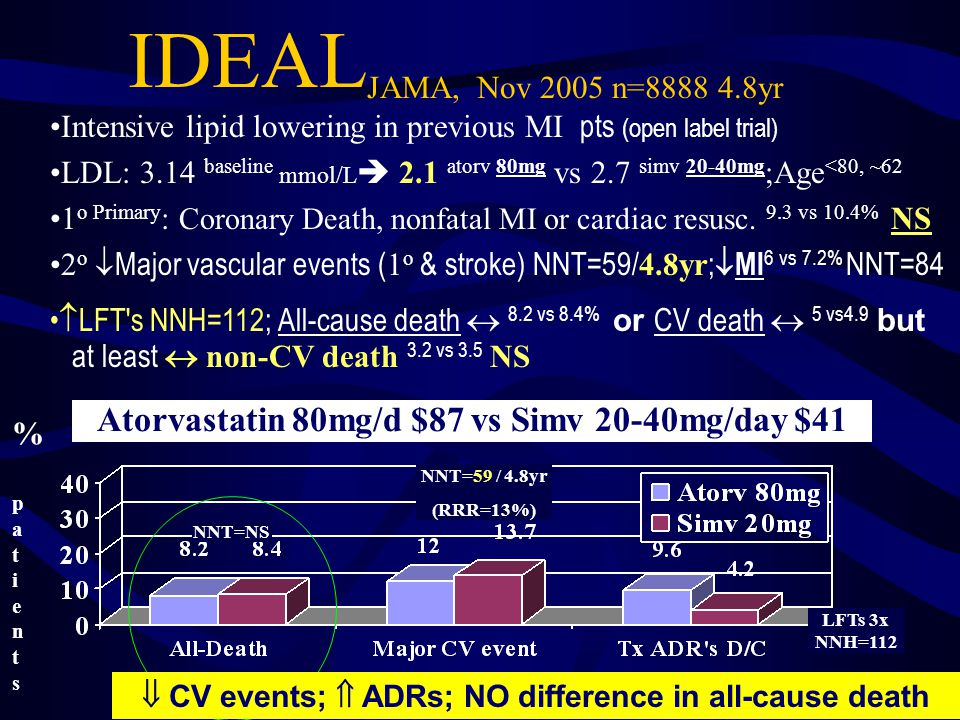 IDEAL JAMA, Nov 2005 n=8888 4.8yr Atorvastatin 80mg/d $87 vs Simv 20-40mg/day $41 % patients% patients Intensive lipid lowering in previous MI pts (open label trial) LDL: 3.14 baseline mmol/L 2.1 atorv 80mg vs 2.7 simv 20-40mg ;Age <80, ~62 1 o Primary : Coronary Death, nonfatal MI or cardiac resusc.