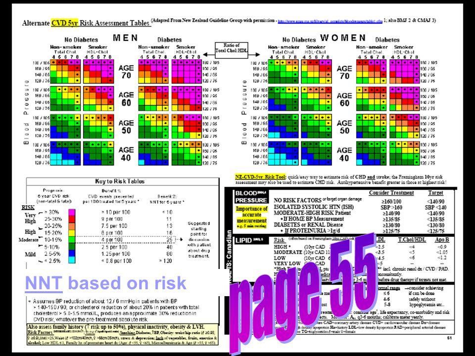NNT based on risk