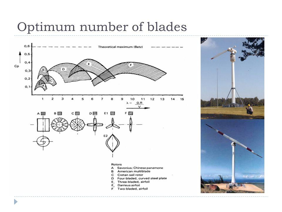 Optimum number of blades