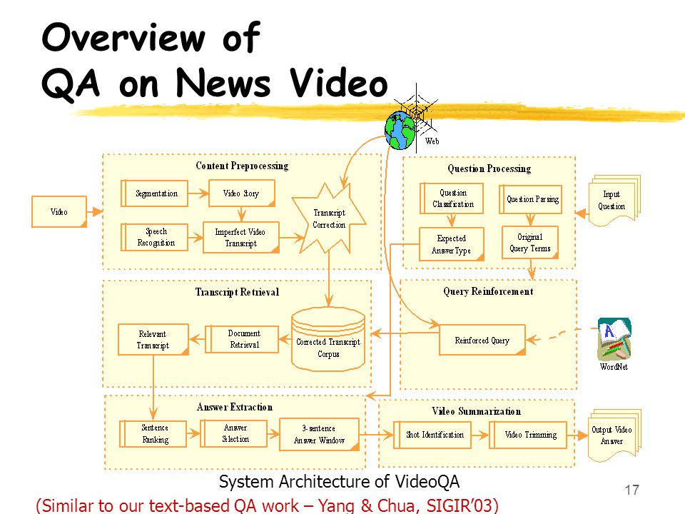 17 System Architecture of VideoQA Overview of QA on News Video (Similar to our text-based QA work – Yang & Chua, SIGIR03)
