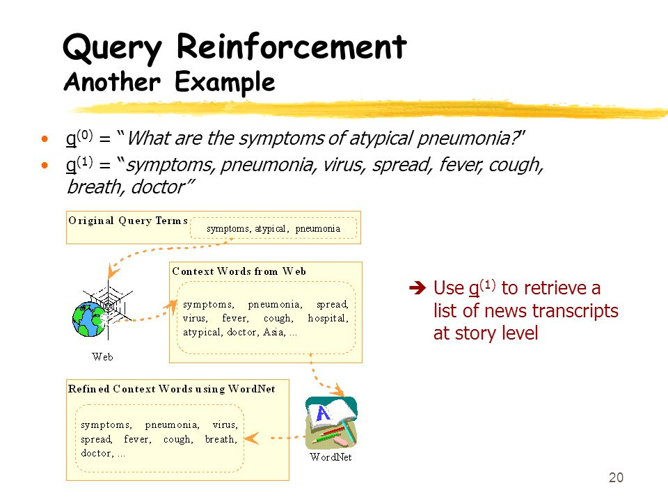 20 Query Reinforcement Another Example q (0) = What are the symptoms of atypical pneumonia.