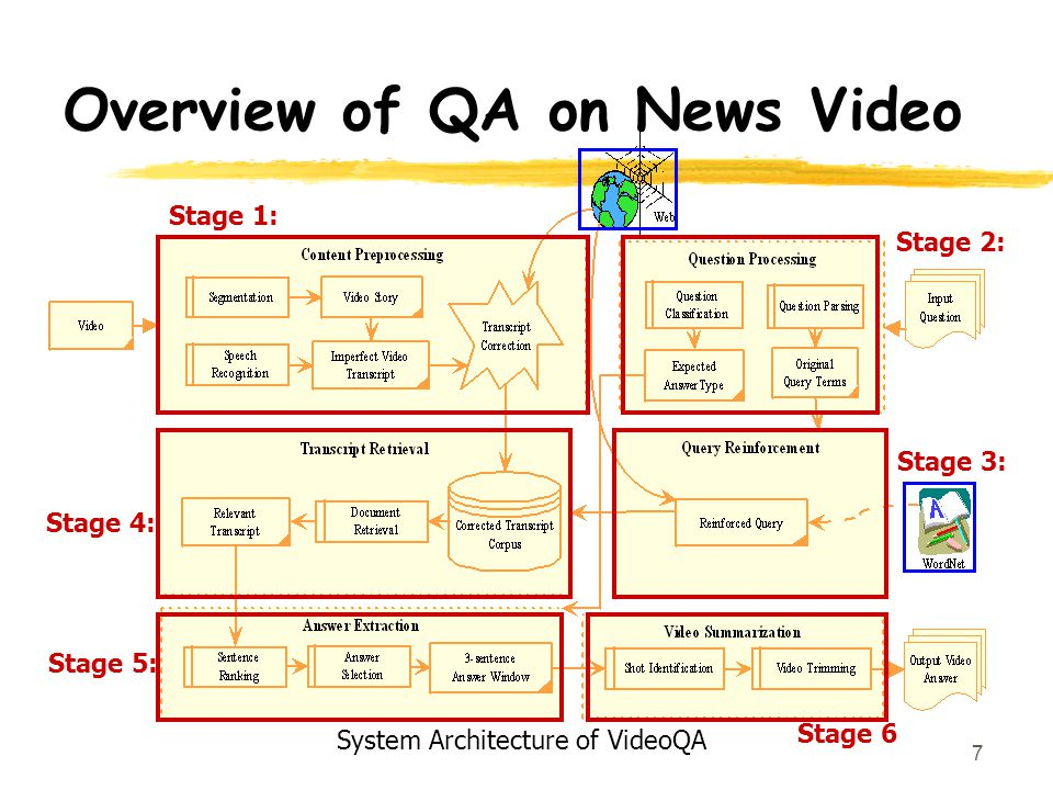 7 System Architecture of VideoQA Overview of QA on News Video Stage 1: Stage 2: Stage 3: Stage 4: Stage 5: Stage 6