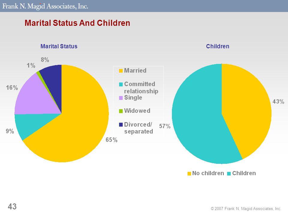 © 2007 Frank N. Magid Associates, Inc. 43 Marital Status And Children Marital StatusChildren