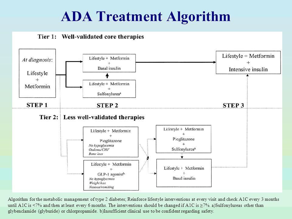 Algorithm for the metabolic management of type 2 diabetes; Reinforce lifestyle interventions at every visit and check A1C every 3 months until A1C is