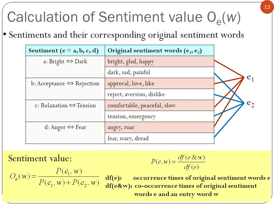 12 Calculation of Sentiment value O e (w) Sentiments and their corresponding original sentiment words Sentiment (e = a, b, c, d)Original sentiment words (e 1, e 2 ) a: Bright Dark bright, glad, happy dark, sad, painful b: Acceptance Rejection approval, love, like reject, aversion, dislike c: Relaxation Tension comfortable, peaceful, slow tension, emergency d: Anger Fear angry, roar fear, scary, dread e1e1 e2e2 df(e): occurrence times of original sentiment words e df(e&w): co-occurrence times of original sentiment words e and an entry word w Sentiment value: