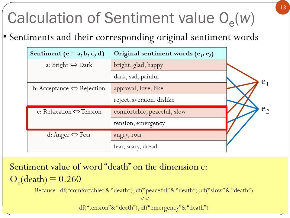 13 Calculation of Sentiment value O e (w) Sentiment (e = a, b, c, d)Original sentiment words (e 1, e 2 ) a: Bright Dark bright, glad, happy dark, sad,