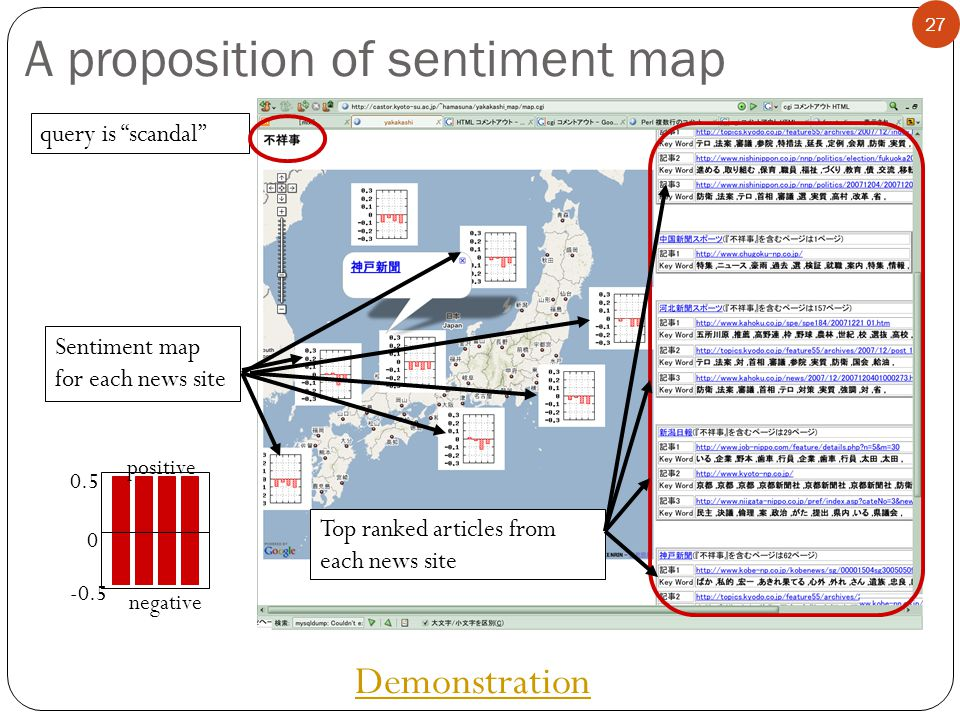 A proposition of sentiment map 27 Demonstration query is scandal Sentiment map for each news site positive negative 0 0.5 -0.5 Top ranked articles from each news site