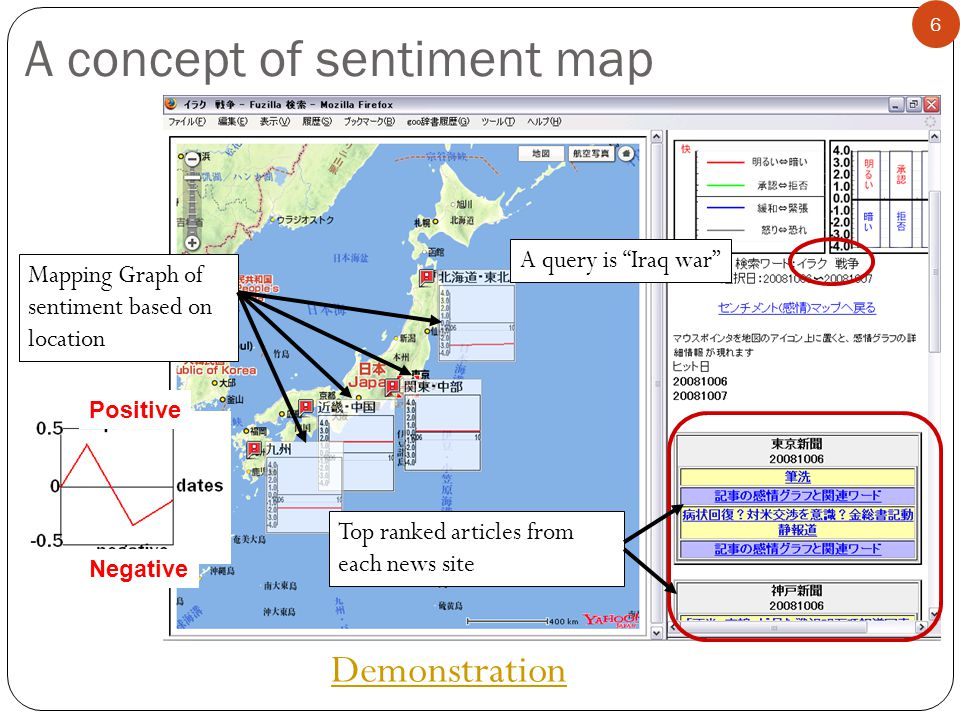 A concept of sentiment map A query is Iraq war Mapping Graph of sentiment based on location Top ranked articles from each news site 6 Demonstration Positive Negative