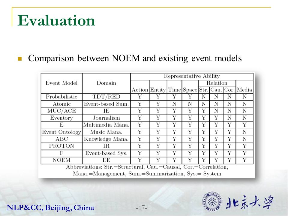 Comparison between NOEM and existing event models Evaluation -17- NLP&CC, Beijing, China