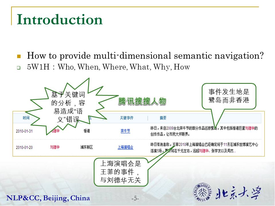-5- Introduction How to provide multi-dimensional semantic navigation? 5W1H Who, When, Where, What, Why, How NLP&CC, Beijing, China