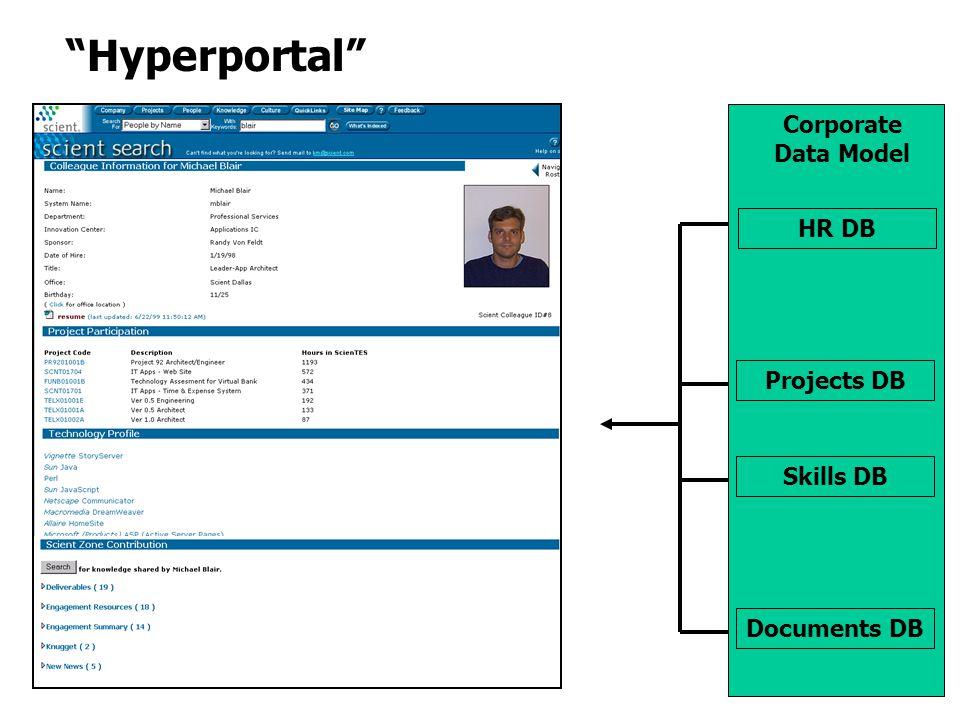 Documents DB Projects DB Skills DB HR DB Corporate Data Model Hyperportal