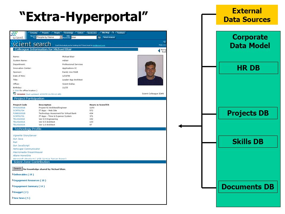Documents DB Projects DB Skills DB HR DB Corporate Data Model External Data Sources Extra-Hyperportal