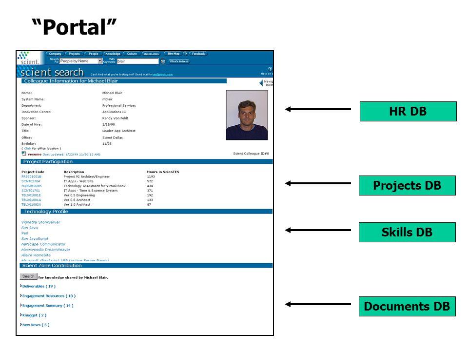 Documents DB Projects DB Skills DB HR DB Portal