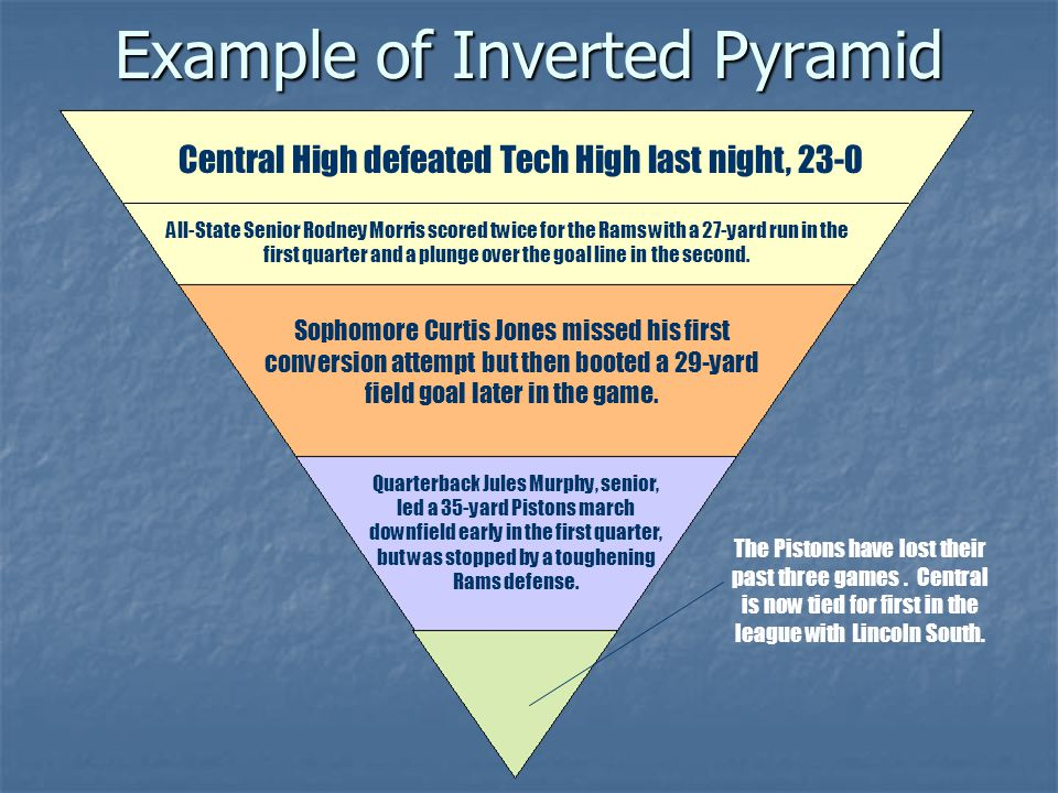 Example of Inverted Pyramid Central High defeated Tech High last night, 23-0 All-State Senior Rodney Morris scored twice for the Rams with a 27-yard run in the first quarter and a plunge over the goal line in the second.
