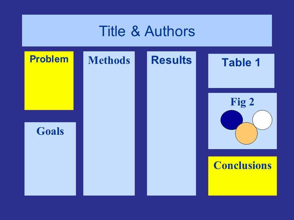 Results Methods Goals Problem Table 1 Conclusions Fig 2