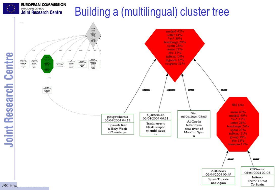 JRC-Ispra, 16.09.04, Slide 11 Building a (multilingual) cluster tree