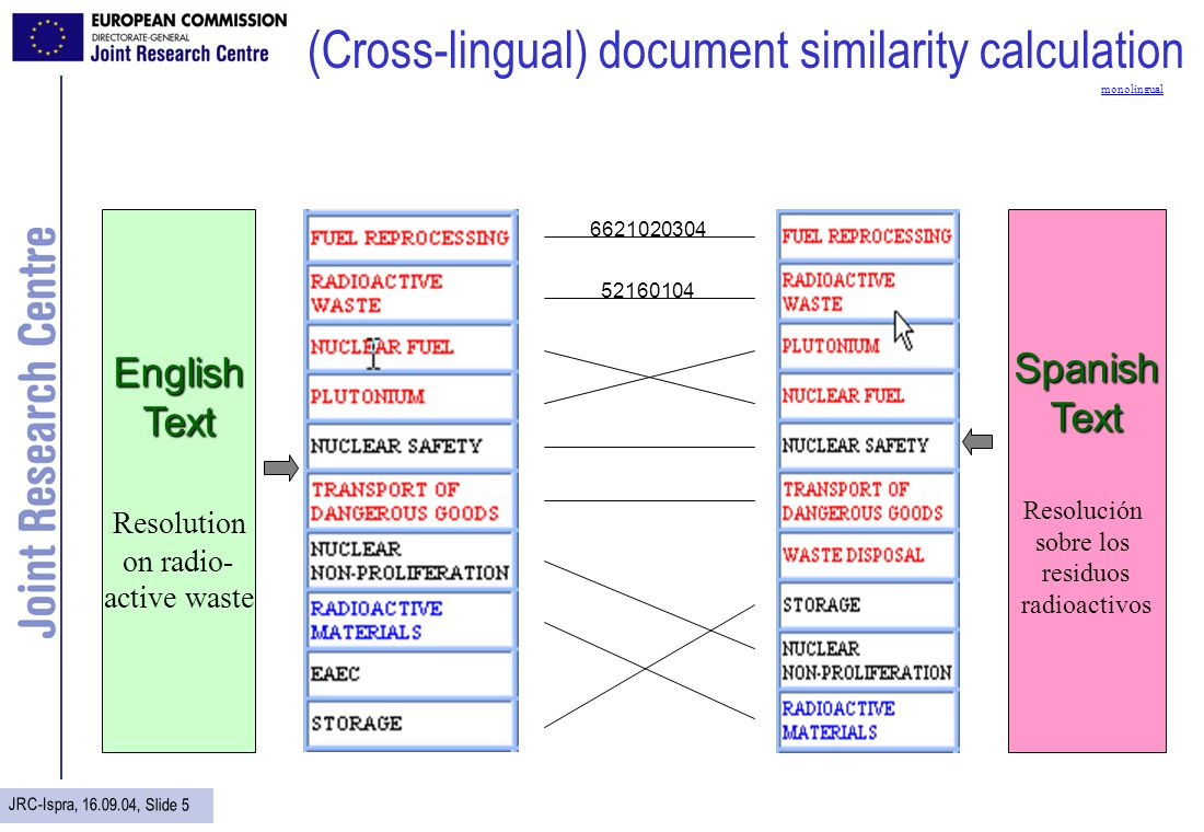 JRC-Ispra, 16.09.04, Slide 6 (Multilingual) text classification Most current approaches to text classification are monolingual Category 1Category 2 Category 3 Es Fr Es Text classification, via Eurovoc, is multilingual