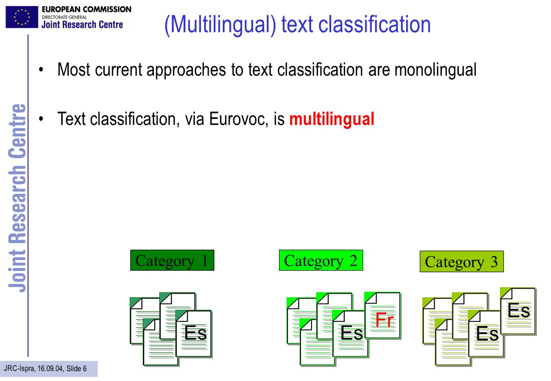 JRC-Ispra, 16.09.04, Slide 7 (Multilingual) document map © Cartias ThemeScape