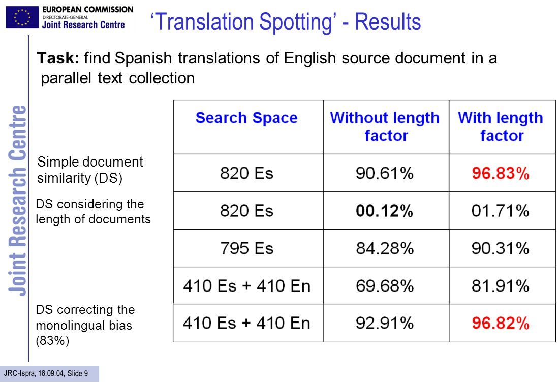 JRC-Ispra, 16.09.04, Slide 9 Translation Spotting - Results Task: find Spanish translations of English source document in a parallel text collection D