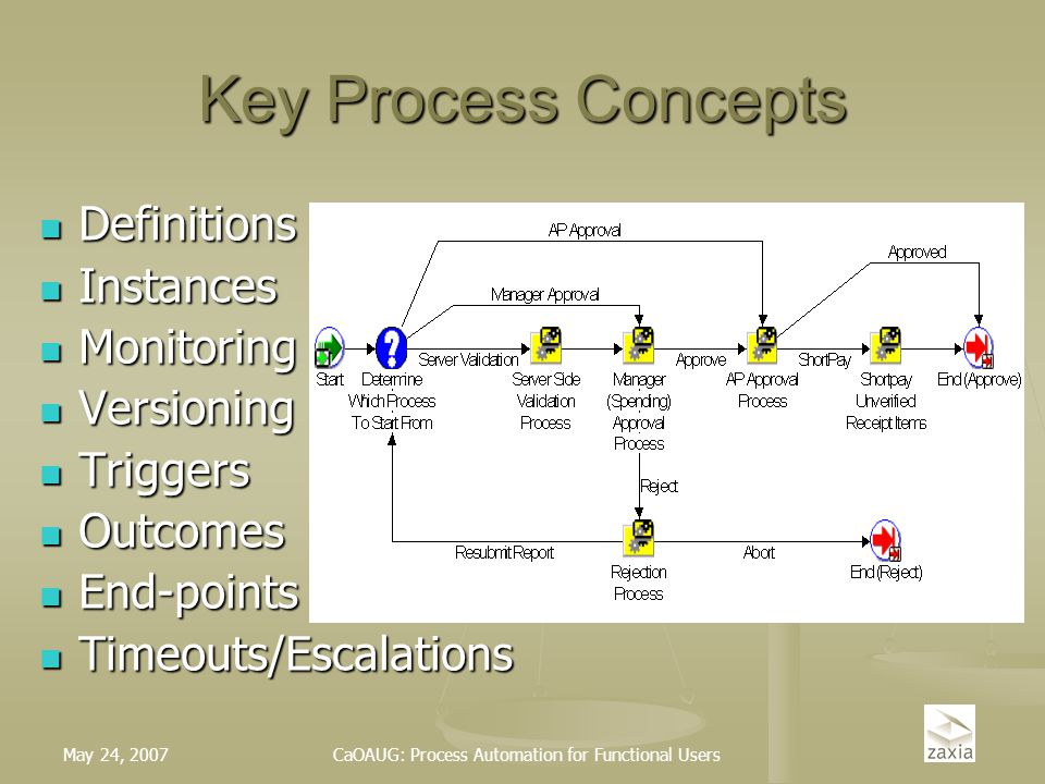 May 24, 2007CaOAUG: Process Automation for Functional Users Key Process Concepts Definitions Definitions Instances Instances Monitoring Monitoring Ver