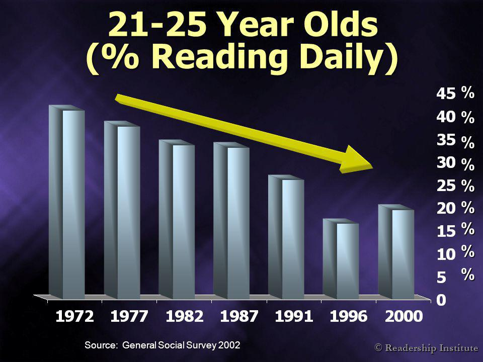 © Readership Institute 21-25 Year Olds (% Reading Daily) Source: General Social Survey 2002 %%%%%