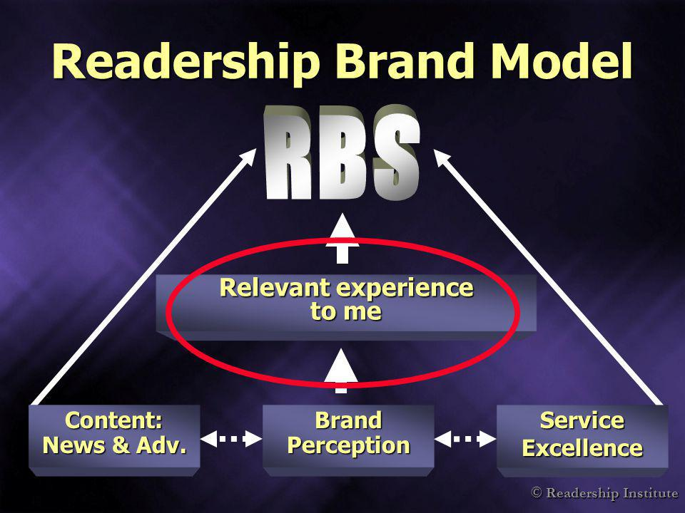 © Readership Institute Readership Brand Model Relevant experience to me Content: News & Adv. Service Excellence Brand Perception
