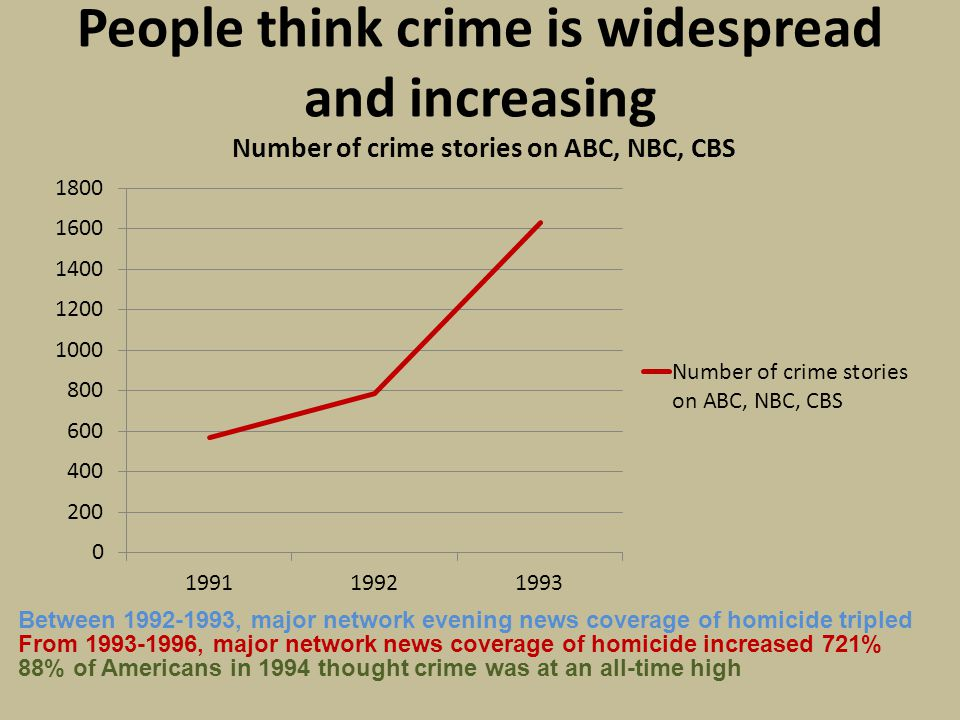 In fact crime was down!