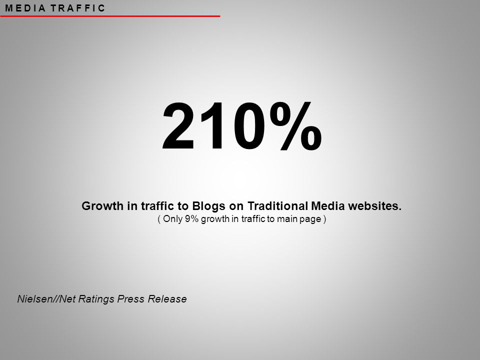 210% Growth in traffic to Blogs on Traditional Media websites.