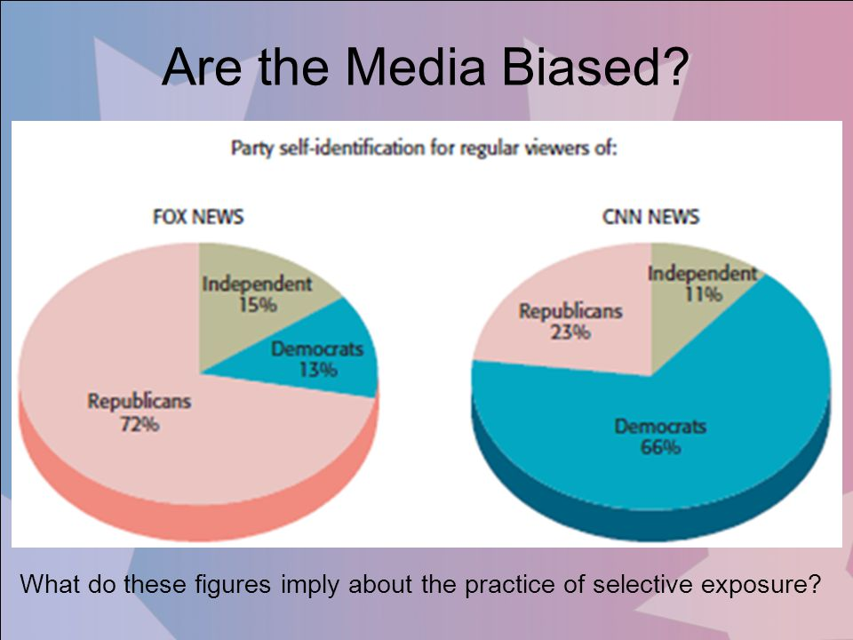 Are the Media Biased? What do these figures imply about the practice of selective exposure?