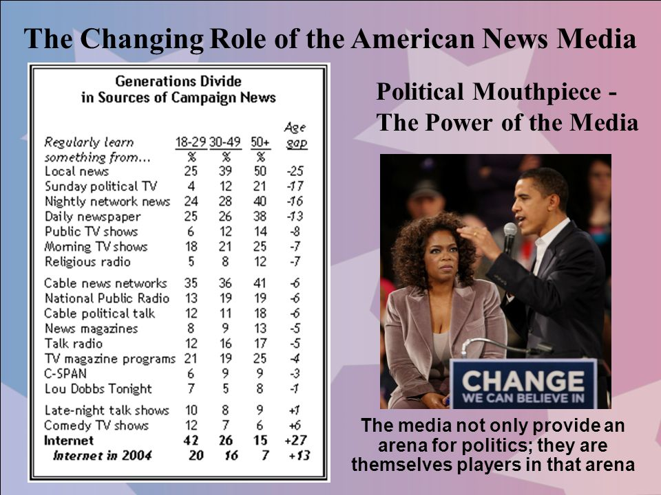 The Changing Role of the American News Media The media not only provide an arena for politics; they are themselves players in that arena Political Mou