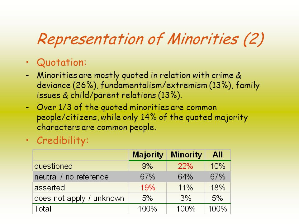 Quotation: - Minorities are mostly quoted in relation with crime & deviance (26%), fundamentalism/extremism (13%), family issues & child/parent relations (13%).