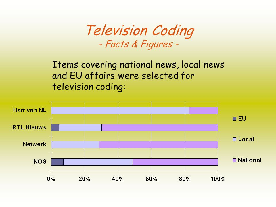 Television Coding - Facts & Figures - Items covering national news, local news and EU affairs were selected for television coding:
