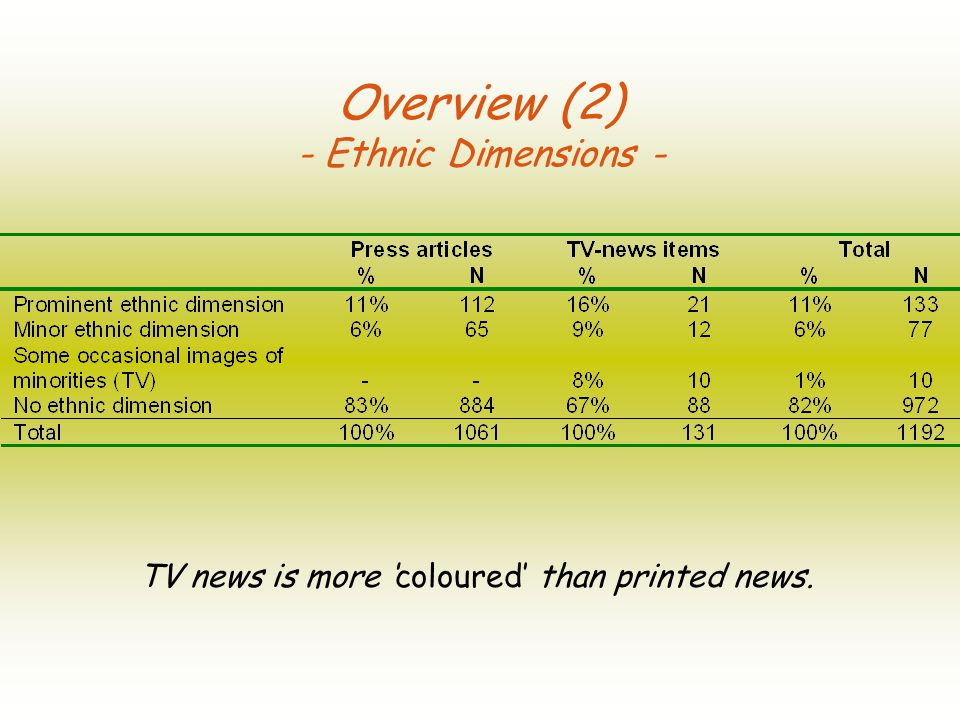 Overview (2) - Ethnic Dimensions - TV news is more coloured than printed news.
