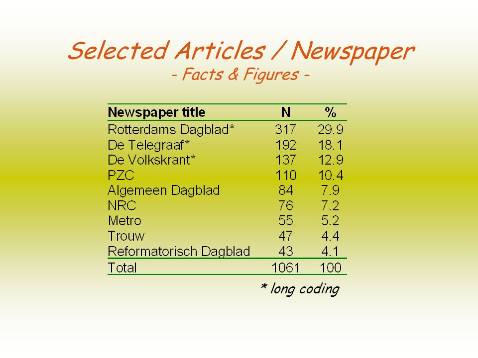 Extensively coded newspapers (long coding) take up 61% of the sample.