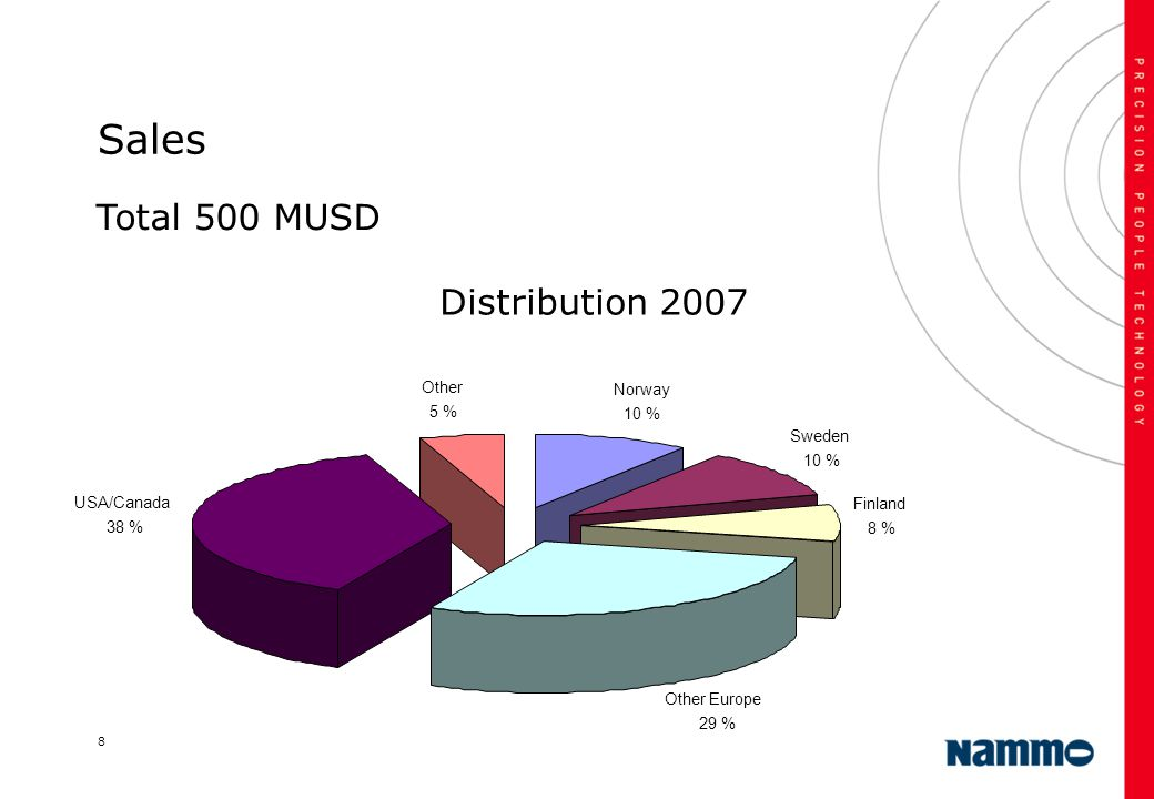 8 Sales Distribution 2007 Norway 10 % Sweden 10 % Finland 8 % Other Europe 29 % USA/Canada 38 % Other 5 % Total 500 MUSD