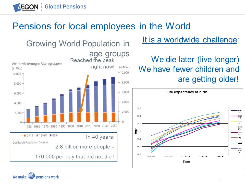 6 Pensions for local employees in the World Reached the peak right now! Growing World Population in age groups In 40 years: 2.8 billion more people =