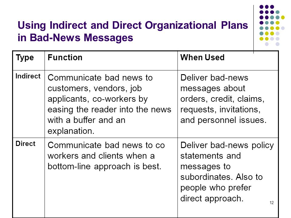 12 Using Indirect and Direct Organizational Plans in Bad-News Messages TypeFunctionWhen Used Indirect Communicate bad news to customers, vendors, job