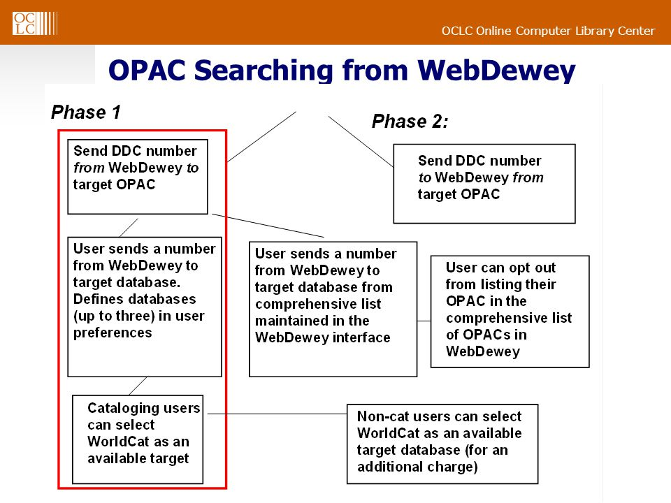 OCLC Online Computer Library Center OPAC Searching from WebDewey
