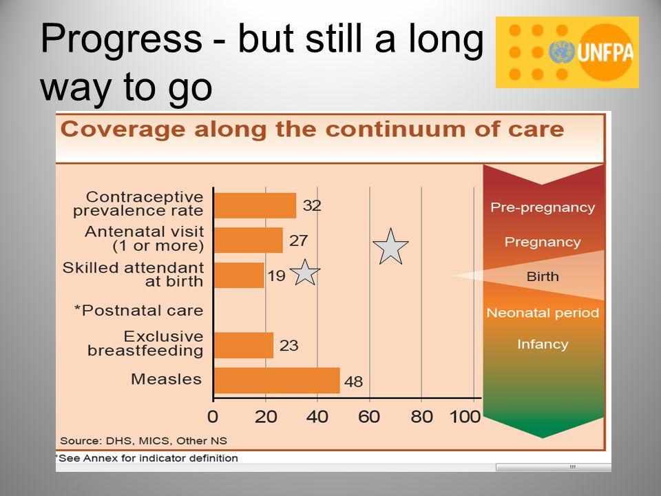 Progress - but still a long way to go