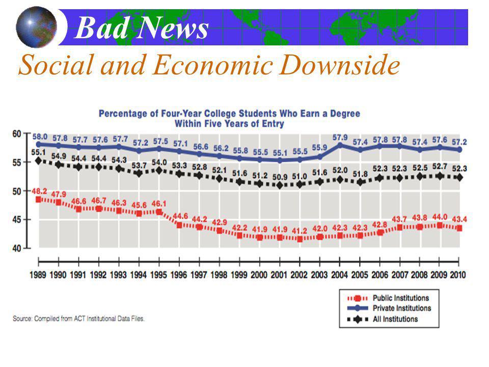 Social and Economic Downside Bad News