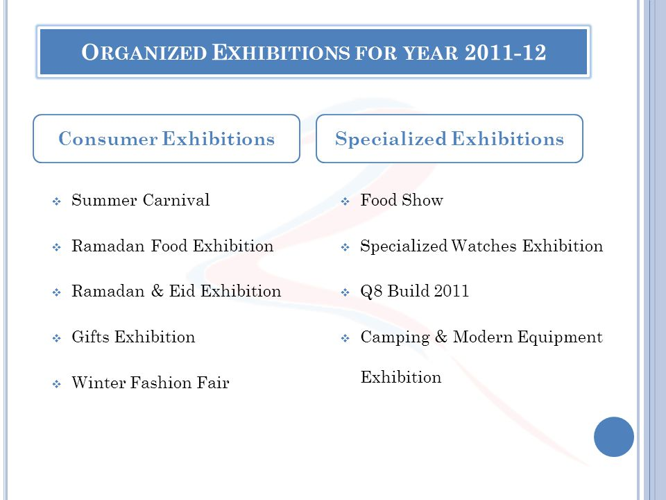 O RGANIZED E XHIBITIONS FOR YEAR 2011-12 Summer Carnival Ramadan Food Exhibition Ramadan & Eid Exhibition Gifts Exhibition Winter Fashion Fair Food Sh