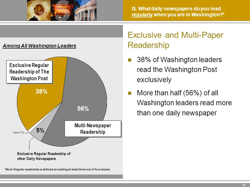 13 38% of Washington leaders read the Washington Post exclusively More than half (56%) of all Washington leaders read more than one daily newspaper Q.
