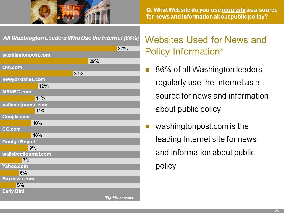 25 86% of all Washington leaders regularly use the Internet as a source for news and information about public policy washingtonpost.com is the leading Internet site for news and information about public policy Q.