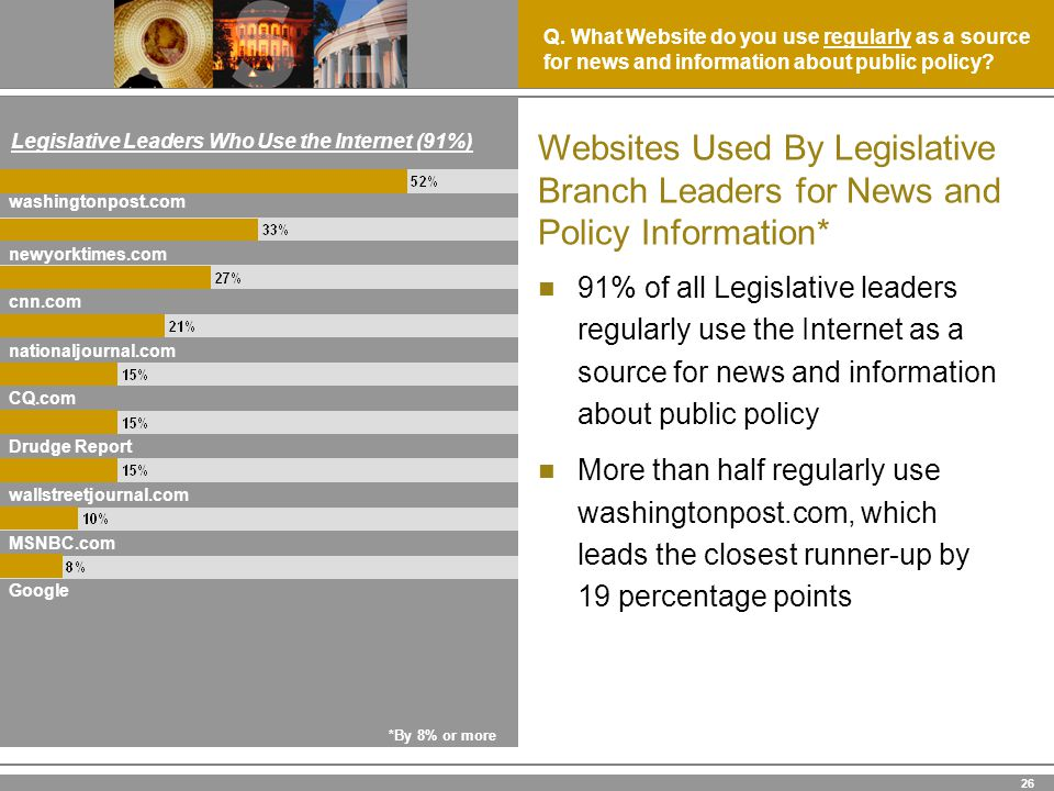 26 91% of all Legislative leaders regularly use the Internet as a source for news and information about public policy More than half regularly use washingtonpost.com, which leads the closest runner-up by 19 percentage points Legislative Leaders Who Use the Internet (91%) Websites Used By Legislative Branch Leaders for News and Policy Information* *By 8% or more Google MSNBC.com wallstreetjournal.com Drudge Report CQ.com nationaljournal.com cnn.com newyorktimes.com washingtonpost.com Q.