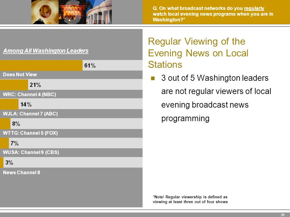 31 Regular Viewing of the Evening News on Local Stations 3 out of 5 Washington leaders are not regular viewers of local evening broadcast news programming Among All Washington Leaders News Channel 8 WUSA: Channel 9 (CBS) WTTG: Channel 5 (FOX) WJLA: Channel 7 (ABC) WRC: Channel 4 (NBC) Does Not View Q.