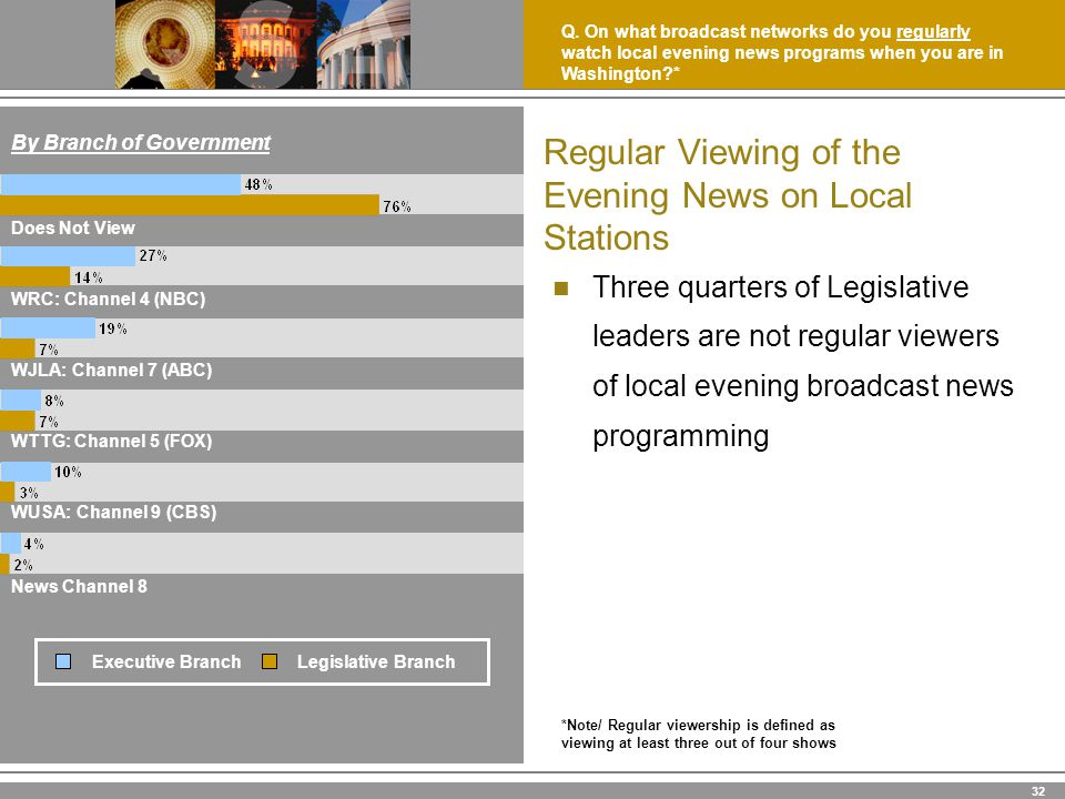 32 Regular Viewing of the Evening News on Local Stations Three quarters of Legislative leaders are not regular viewers of local evening broadcast news programming News Channel 8 WUSA: Channel 9 (CBS) WTTG: Channel 5 (FOX) WJLA: Channel 7 (ABC) WRC: Channel 4 (NBC) Does Not View By Branch of Government Q.