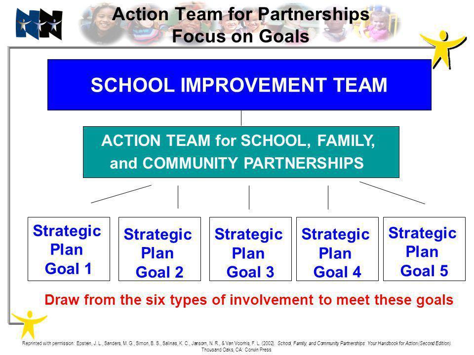 Action Team for Partnerships Focus on Goals SCHOOL IMPROVEMENT TEAM ACTION TEAM for SCHOOL, FAMILY, and COMMUNITY PARTNERSHIPS Strategic Plan Goal 2 R
