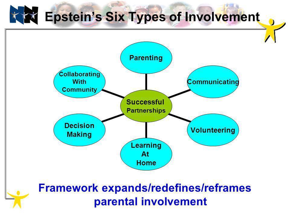 Epsteins Six Types of Involvement Framework expands/redefines/reframes parental involvement Successful Partnerships ParentingCommunicatingVolunteering