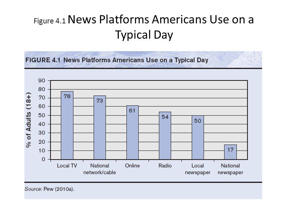 Figure 4.1 News Platforms Americans Use on a Typical Day