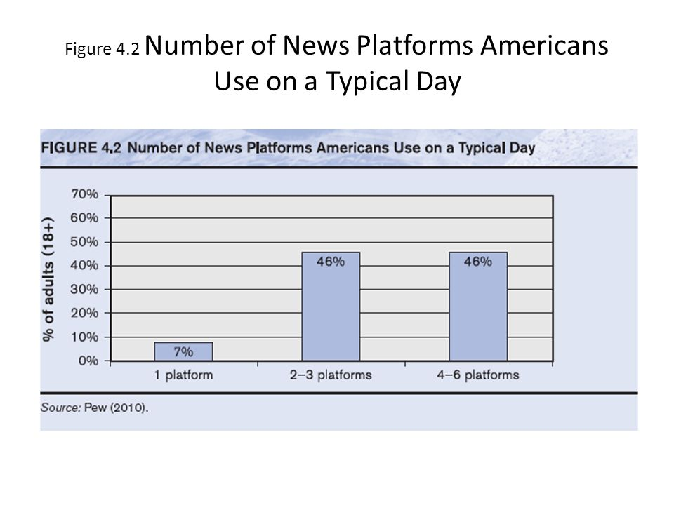 Figure 4.2 Number of News Platforms Americans Use on a Typical Day